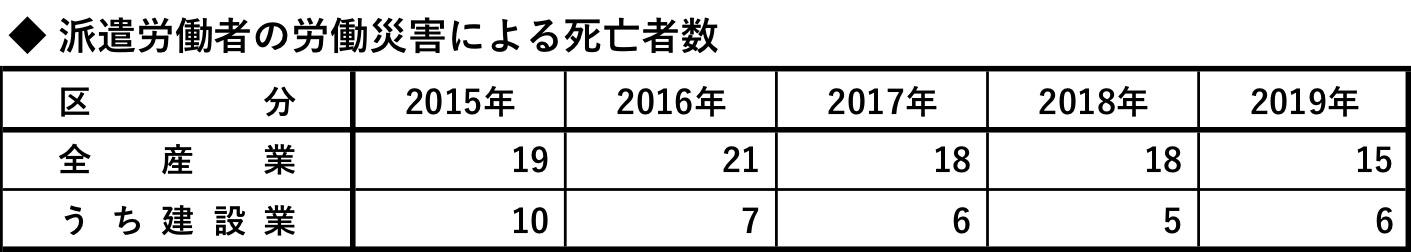 派遣労働者の労働災害による死亡者数