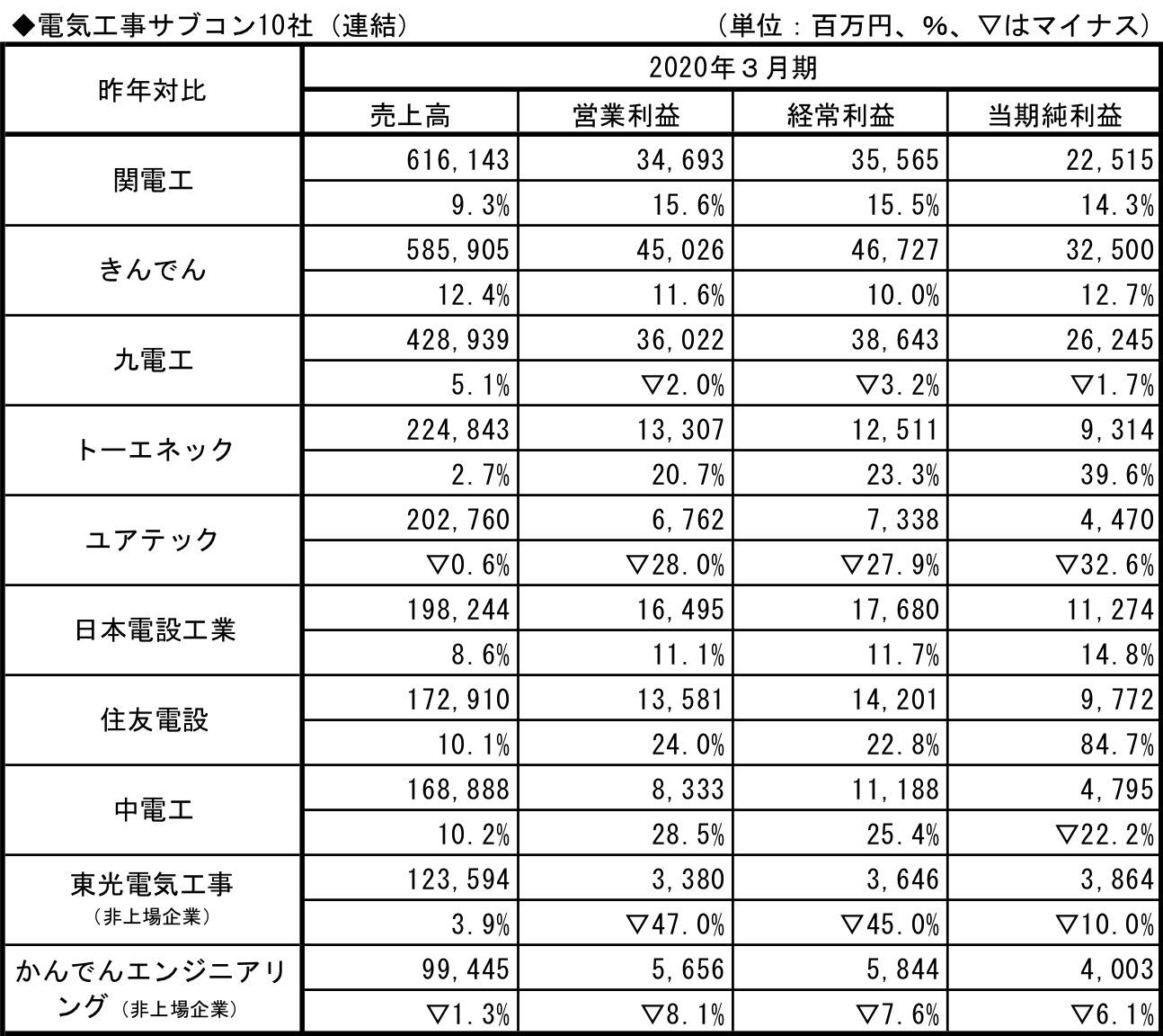 電気工事サブコン10社