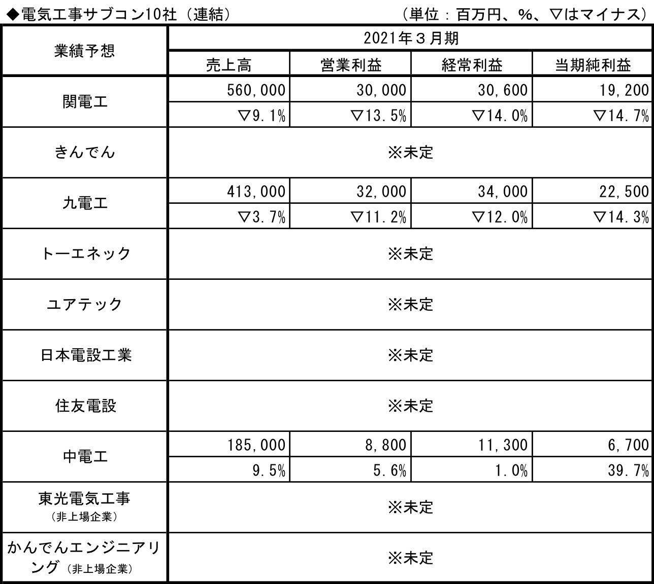 電気工事サブコン10社_業績予想