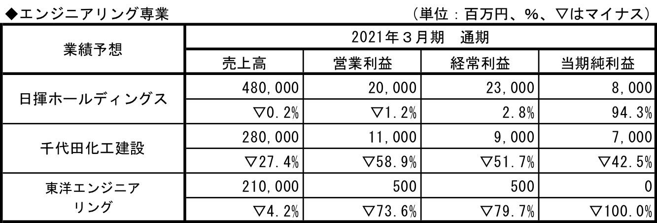 エンジニアリング専業_業績予想2021.3.q1