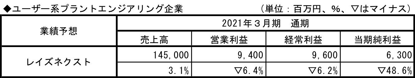 ユーザー系プラントエンジニアリング企業_業績予想2021.3.q1