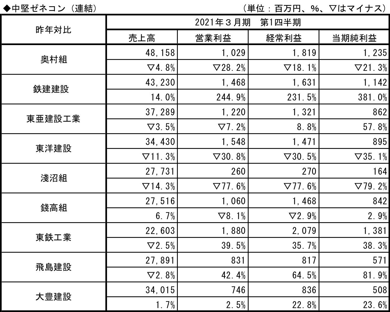 中堅ゼネコン2021.3.q1