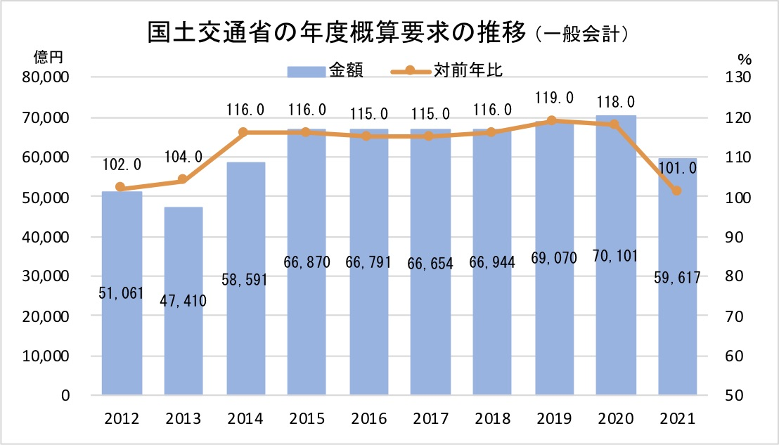 国土交通省の年度概算要求の推移(一般会計)2021