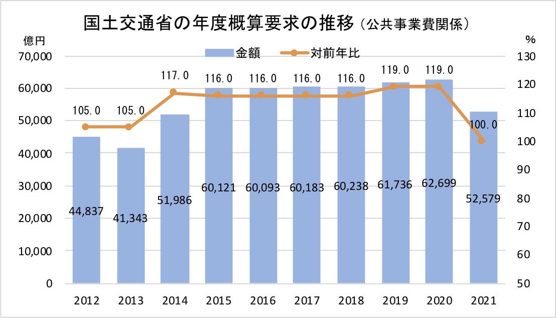国土交通省の年度概算要求の推移(公共事業費関係)2021