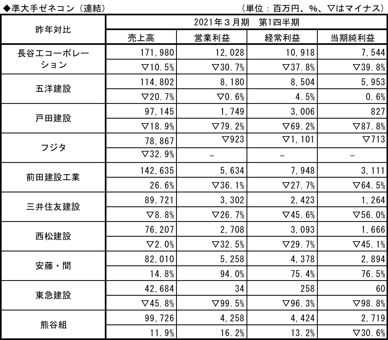 準大手ゼネコン2021.3.q1