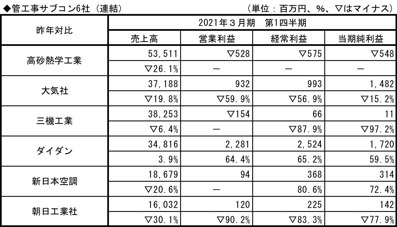 管工事サブコン6社2021.3.q1
