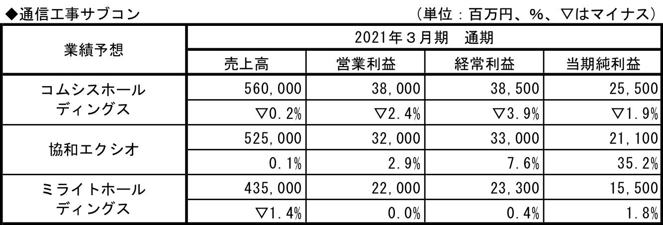 通信工事サブコン_業績予想2021.3.q1