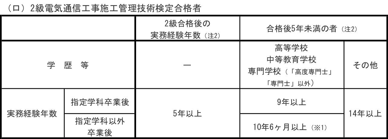 (ロ)2級電気通信工事施工管理技術検定合格者