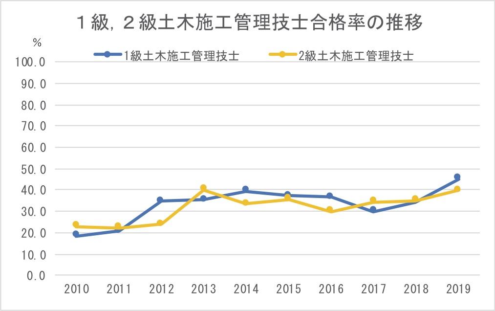 1級,2級土木施工管理技士合格率の推移
