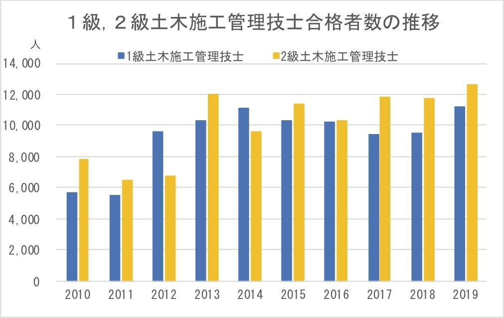 1級,2級土木施工管理技士合格者数の推移