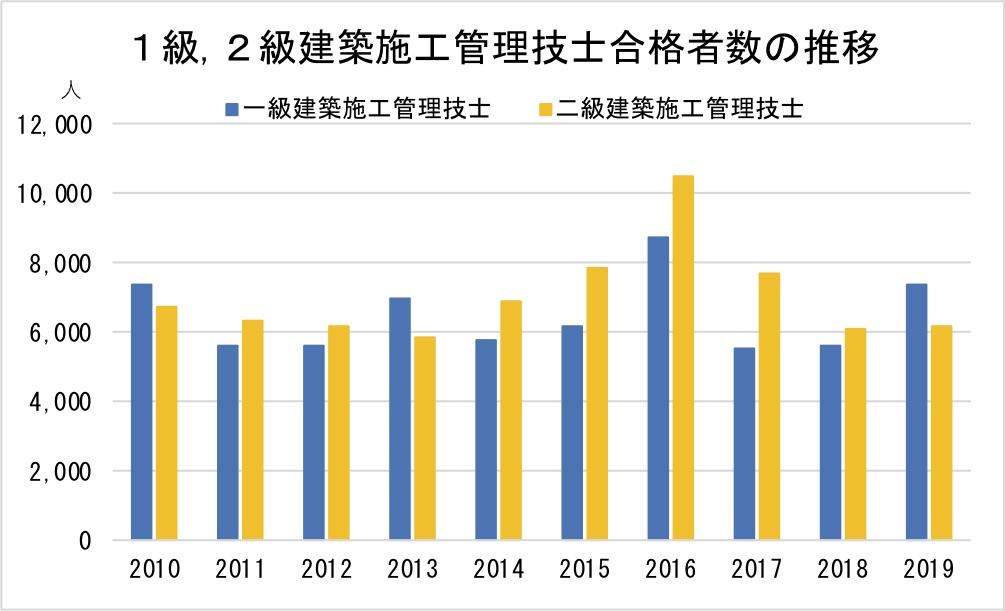 1級,2級建築施工管理技士合格者数の推移