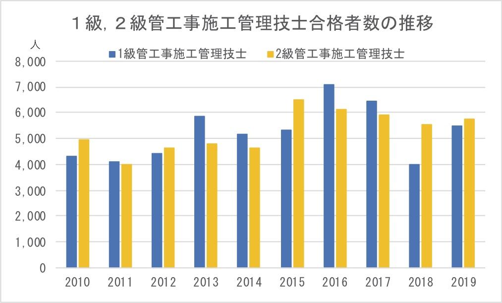 1級,2級管工事施工管理技士合格者数の推移