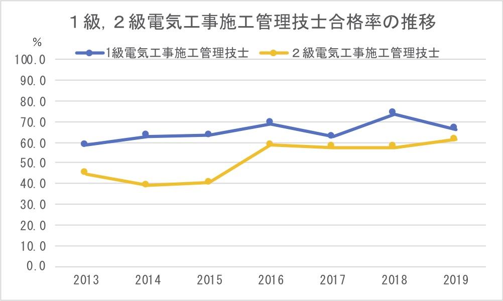 1級,2級電気工事施工管理技士合格率の推移