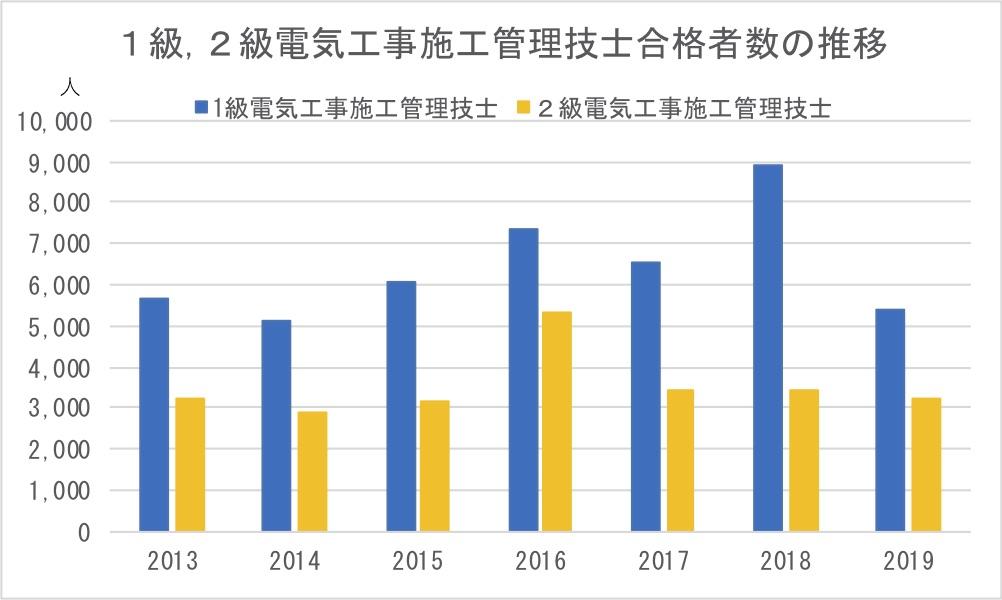 1級,2級電気工事施工管理技士合格者数の推移