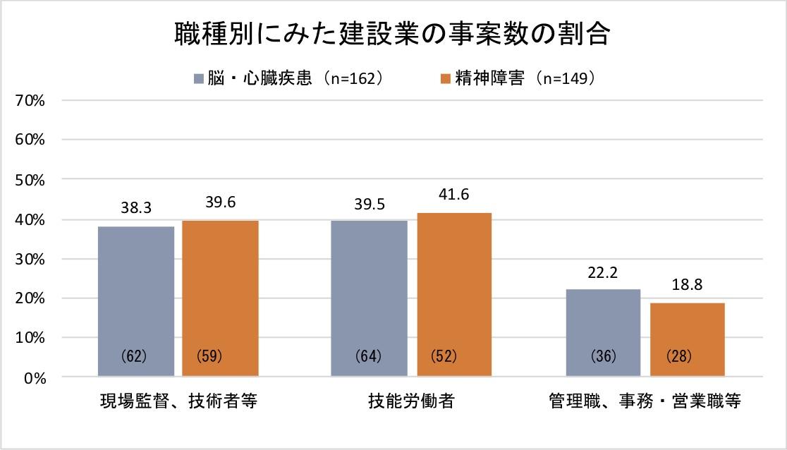 ◯3-職種別にみた建設業の事案数割合(ここから厚労省資料)