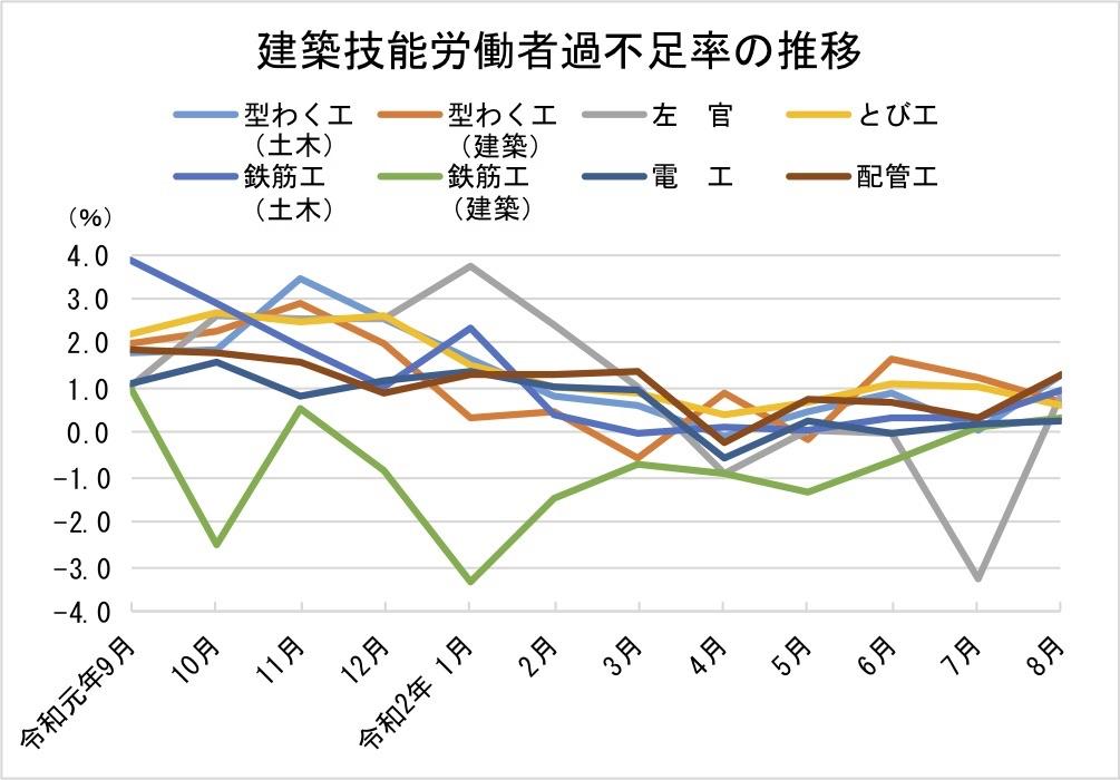 3建築技能労働者過不足率の推移-グラフ