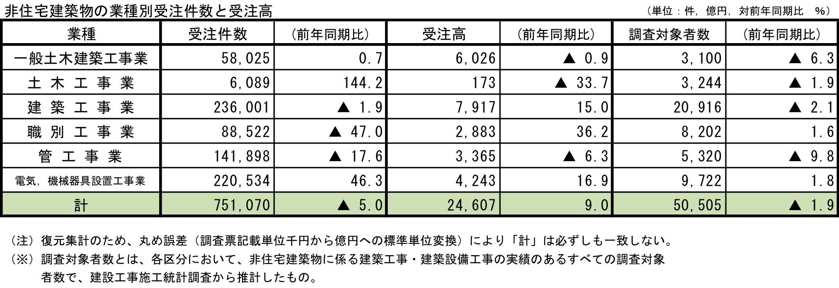 4非住宅建築物の業種別受注件数と受注高