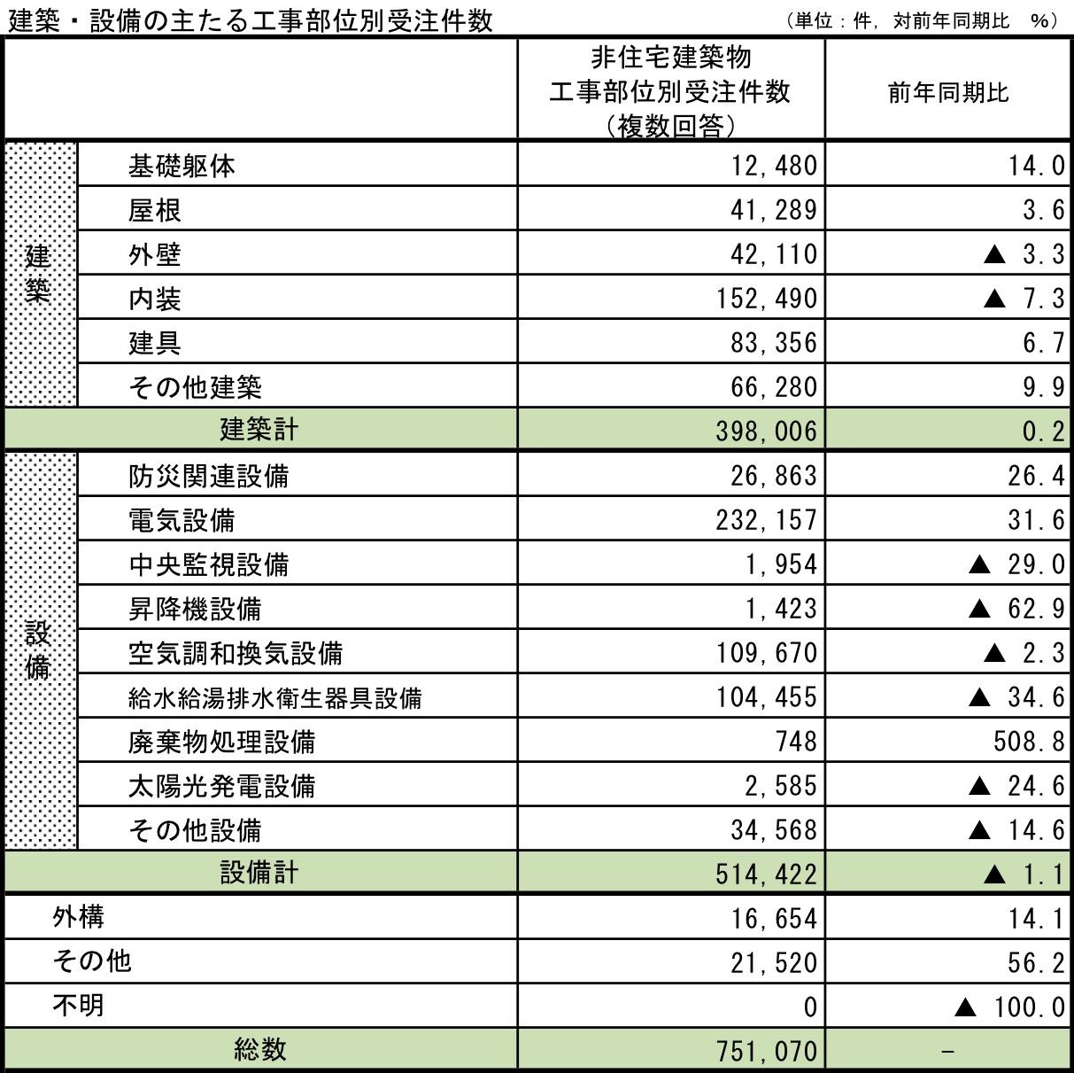 9建築・設備の主たる工事部位別受注件数