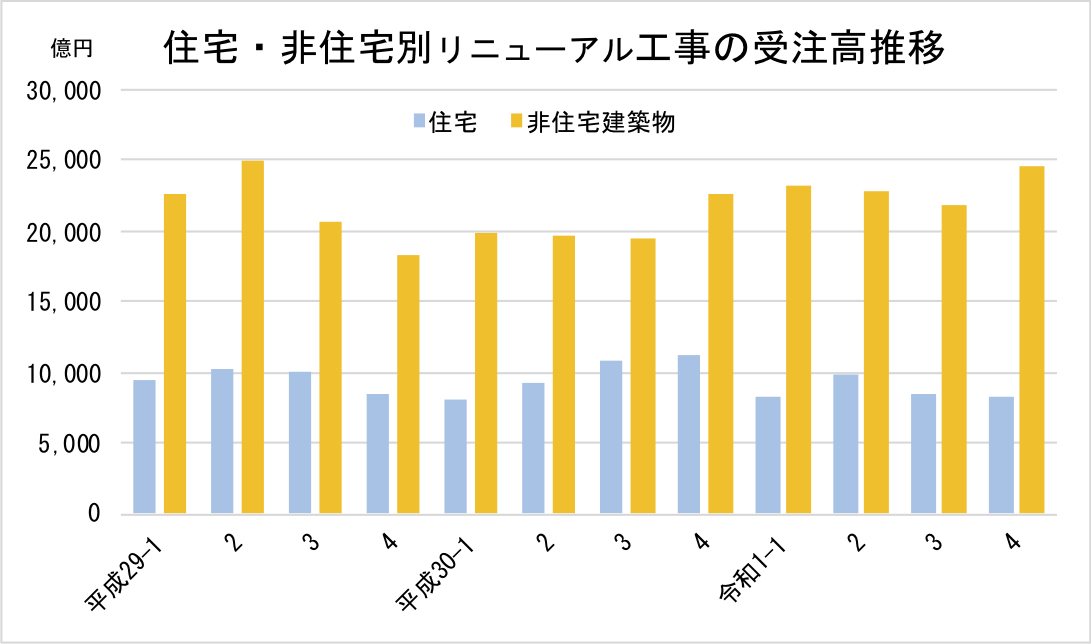 1住宅・非住宅別リニューアル工事の受注高推移