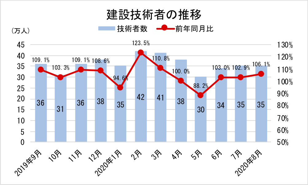 11建設技術者の推移-グラフ