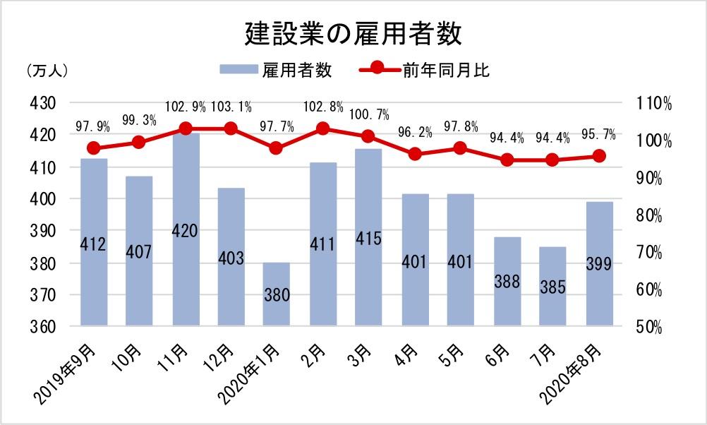 9建設業の雇用者数-グラフ