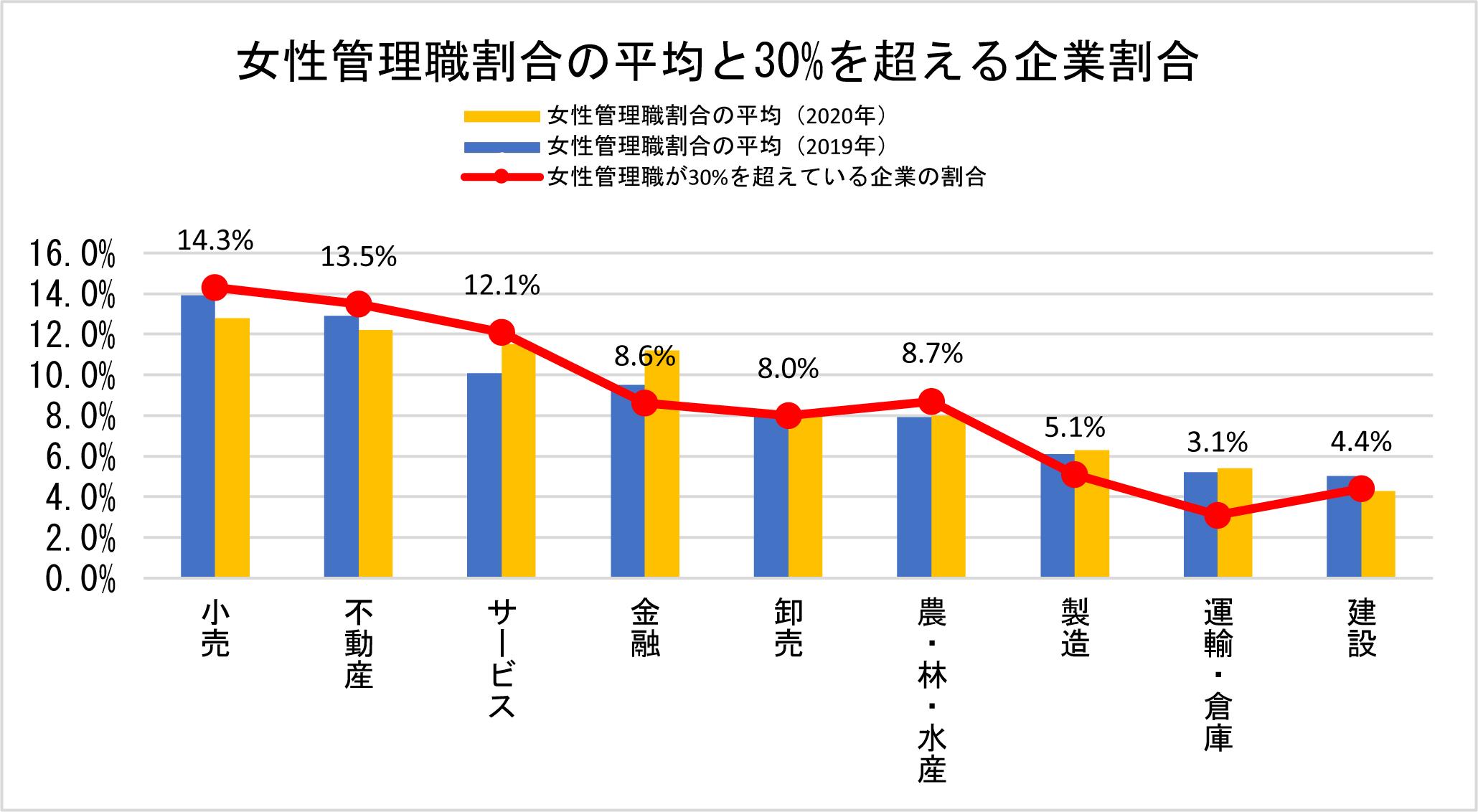 女性管理職割合の平均_re