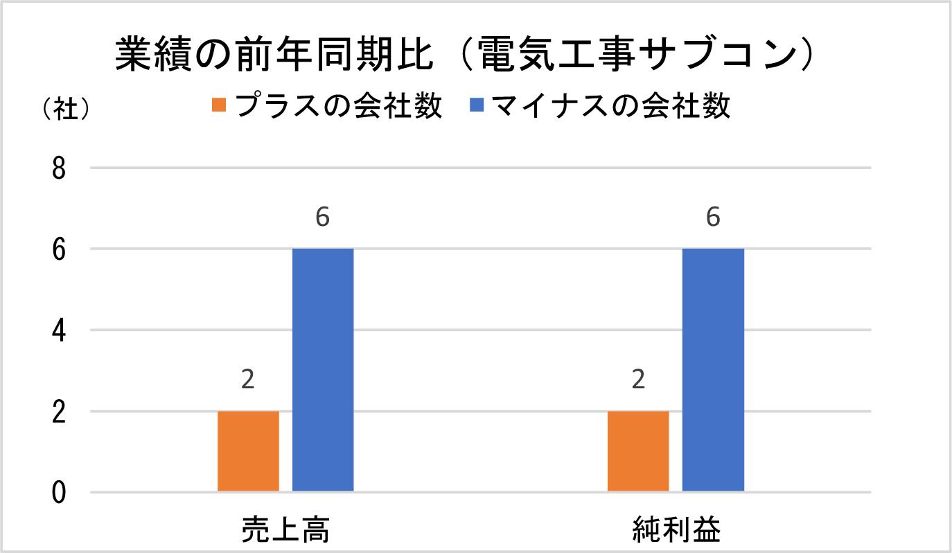 業績の前年同期比(電気工事サブコン)