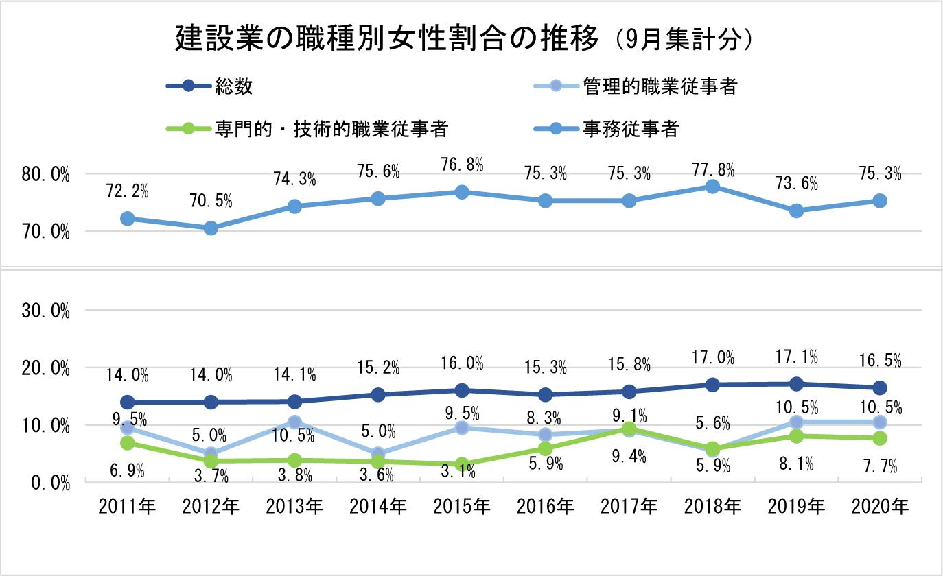 (3)過去10年の職種別女性割合の推移_2