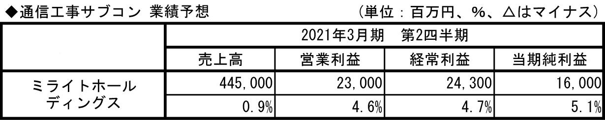11.通信工事サブコン_業績予想