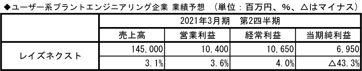 14.ユーザー系プラントエンジニアリング企業_業績予想