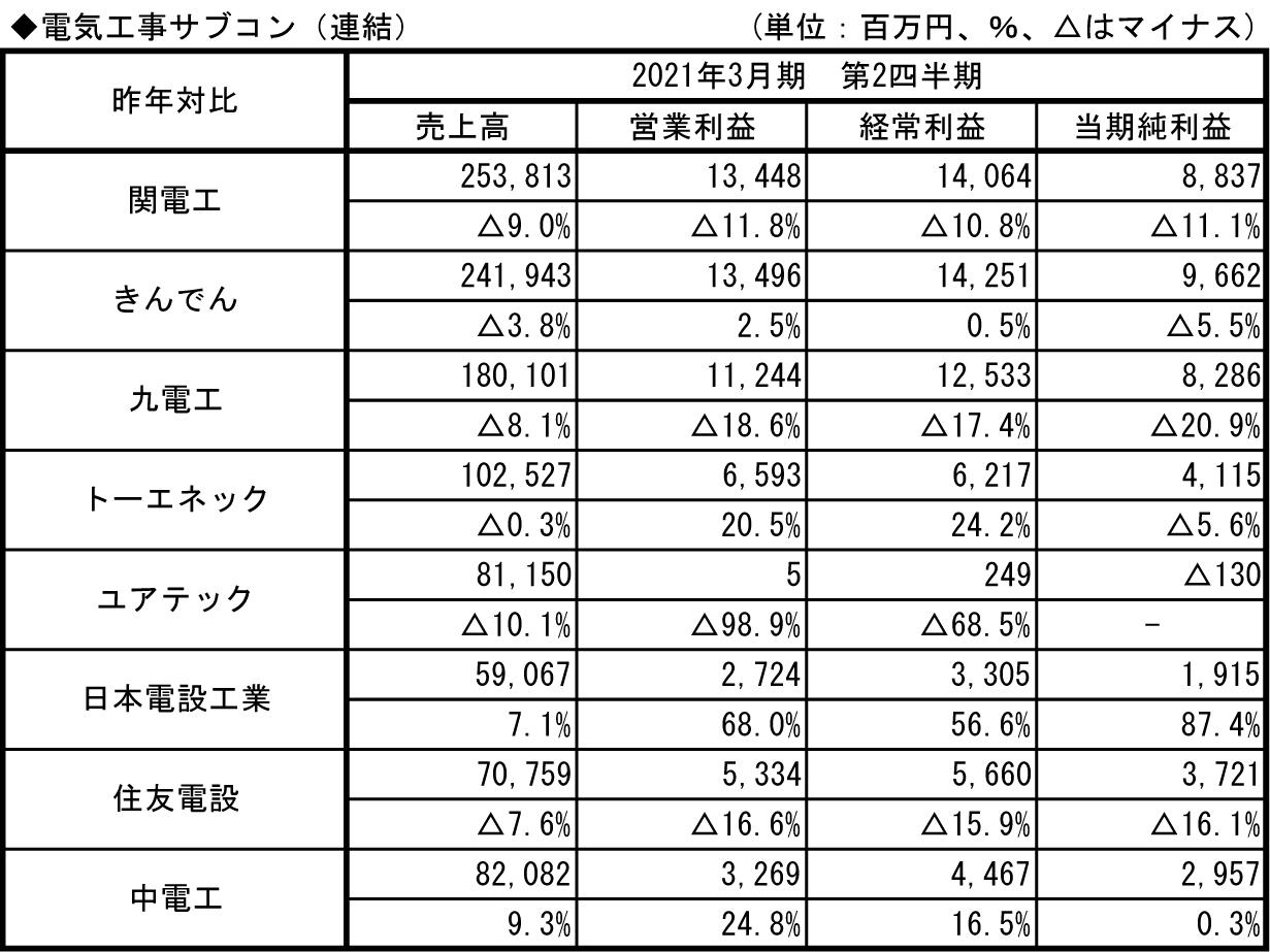 6.電気工事サブコン