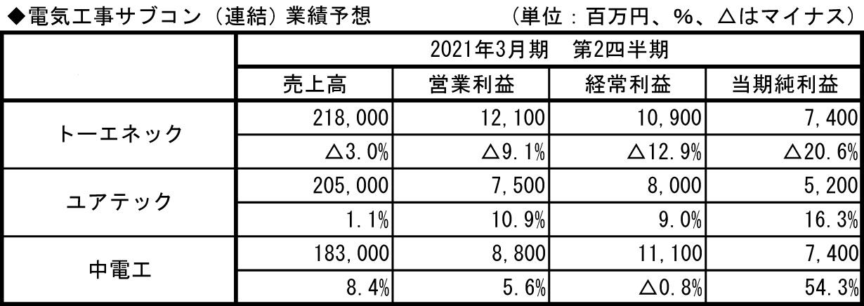 7.電気工事サブコン_業績予想