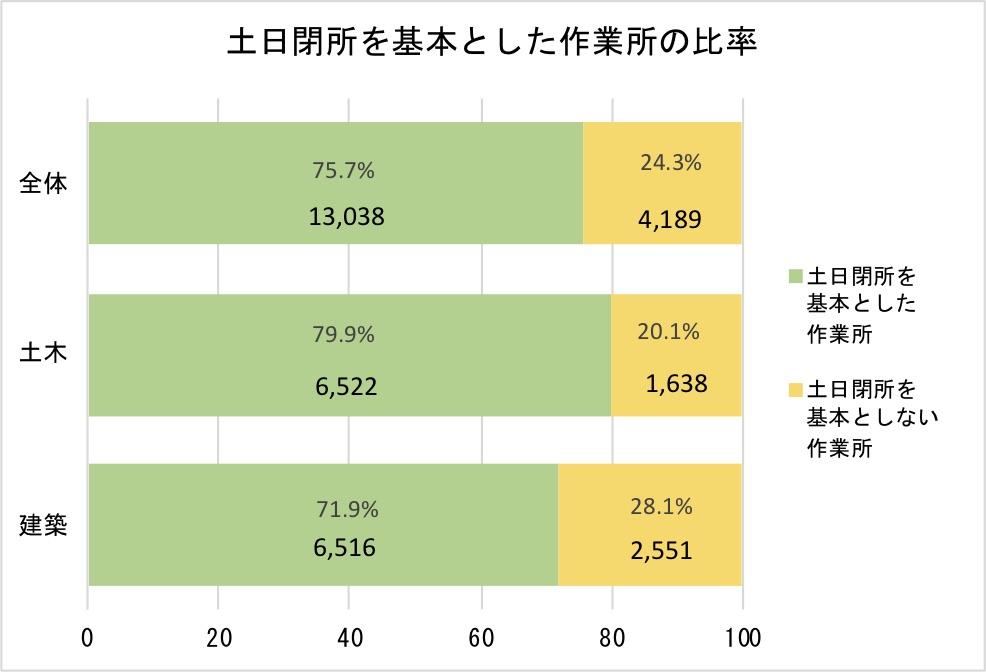 ③-1 土日閉所を基本とした作業所の比率