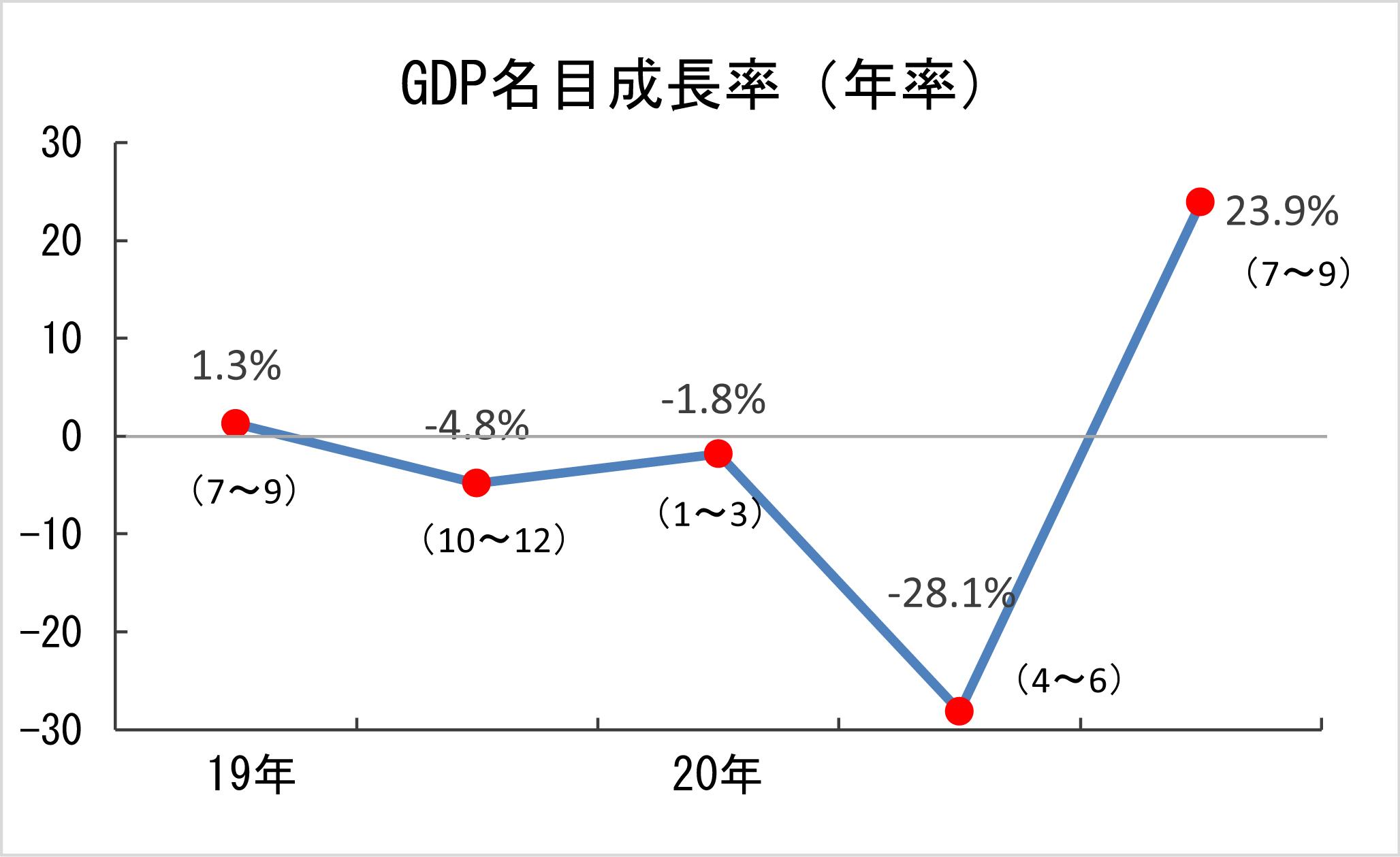1-1 GDP名目成長率(四半期ごと名目値)
