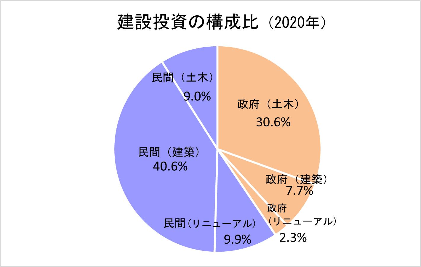 2-10 建設投資の構成比(2020年)