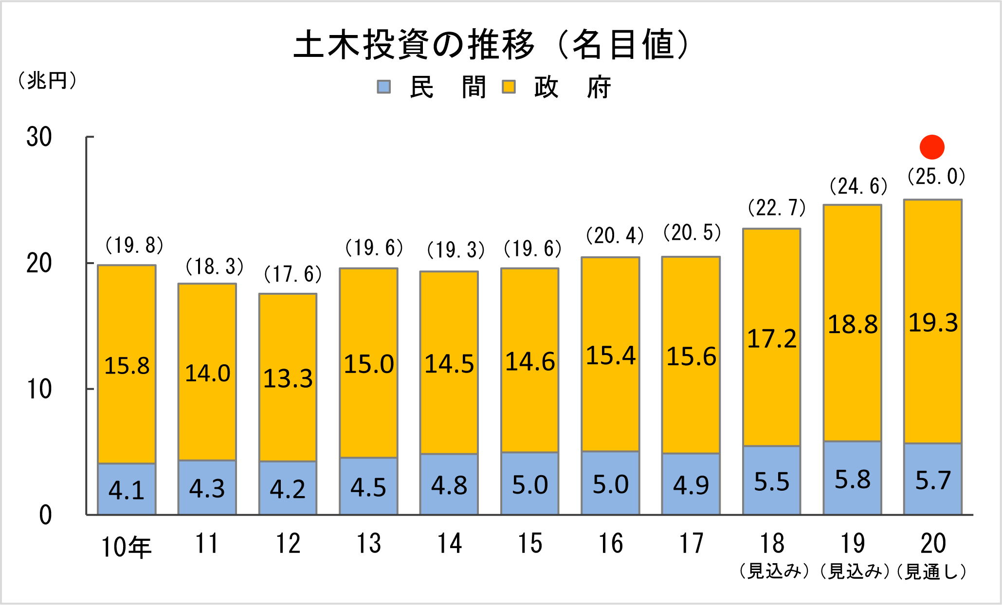 2-2 土木投資の推移(名目値)