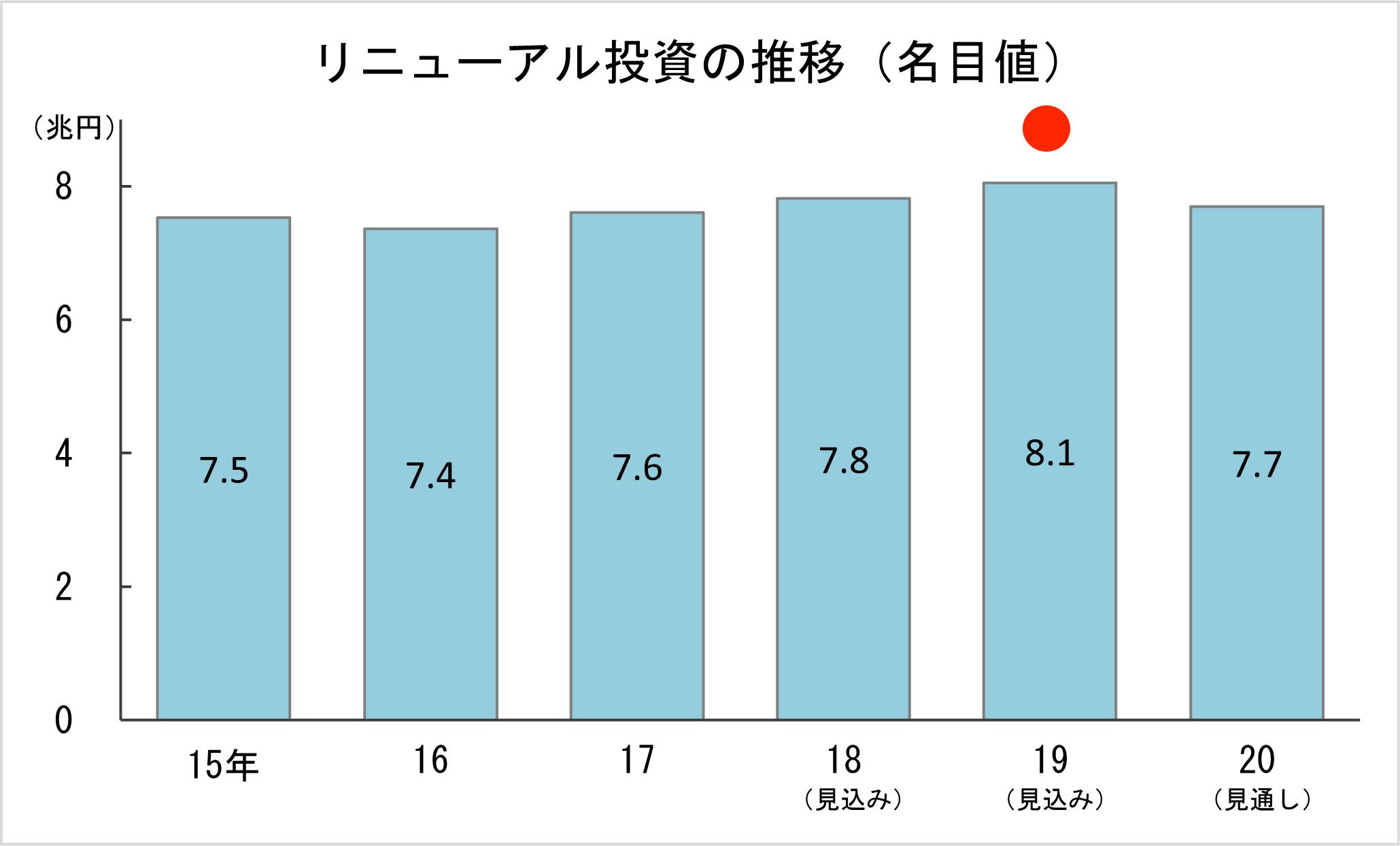 2-4 リニューアル投資の推移(名目値)