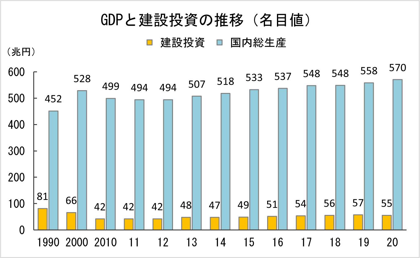 2-5 GDPと建設投資の推移(名目値)