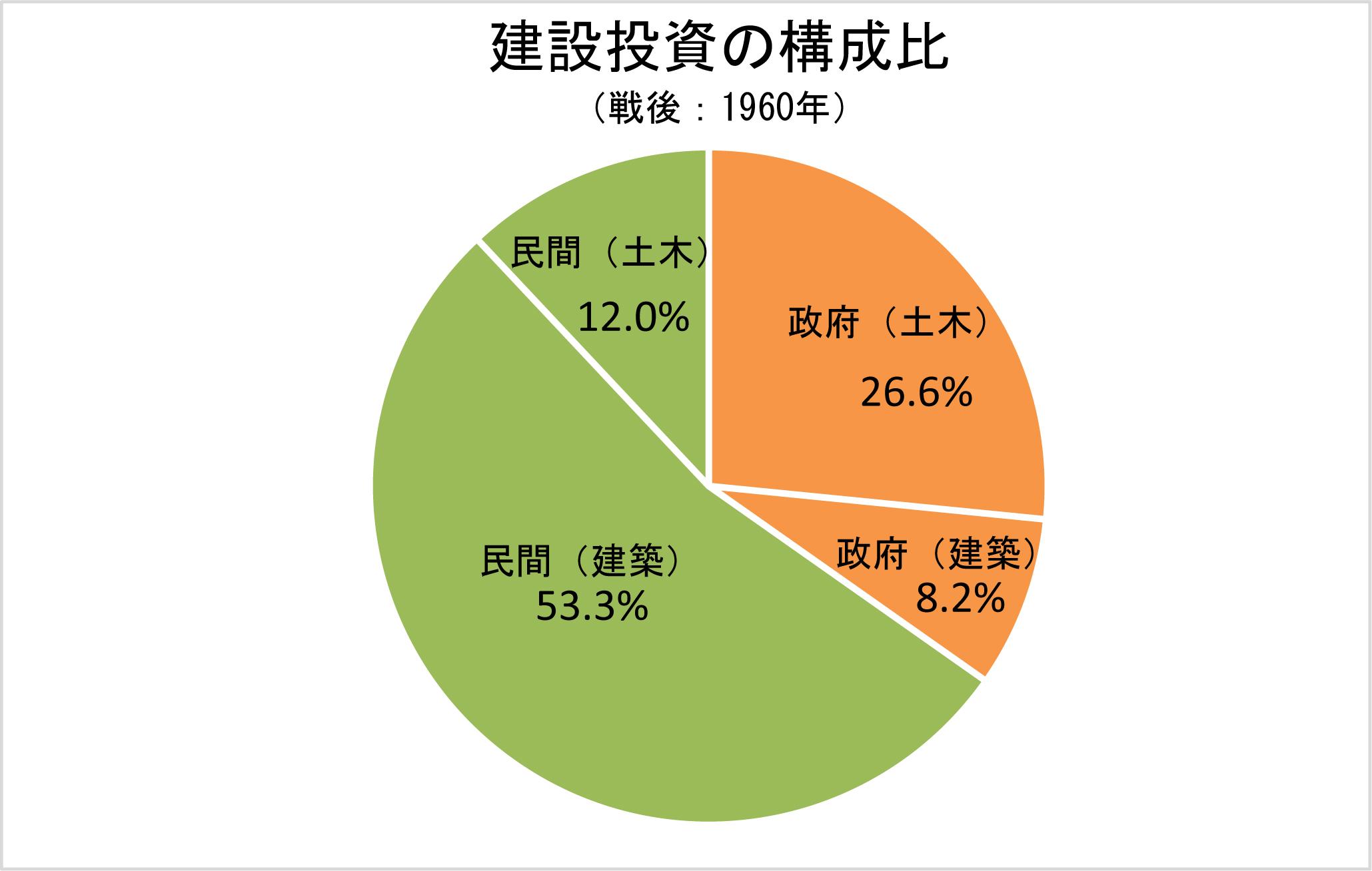 2-7 建設投資の構成比(戦後:1960年)