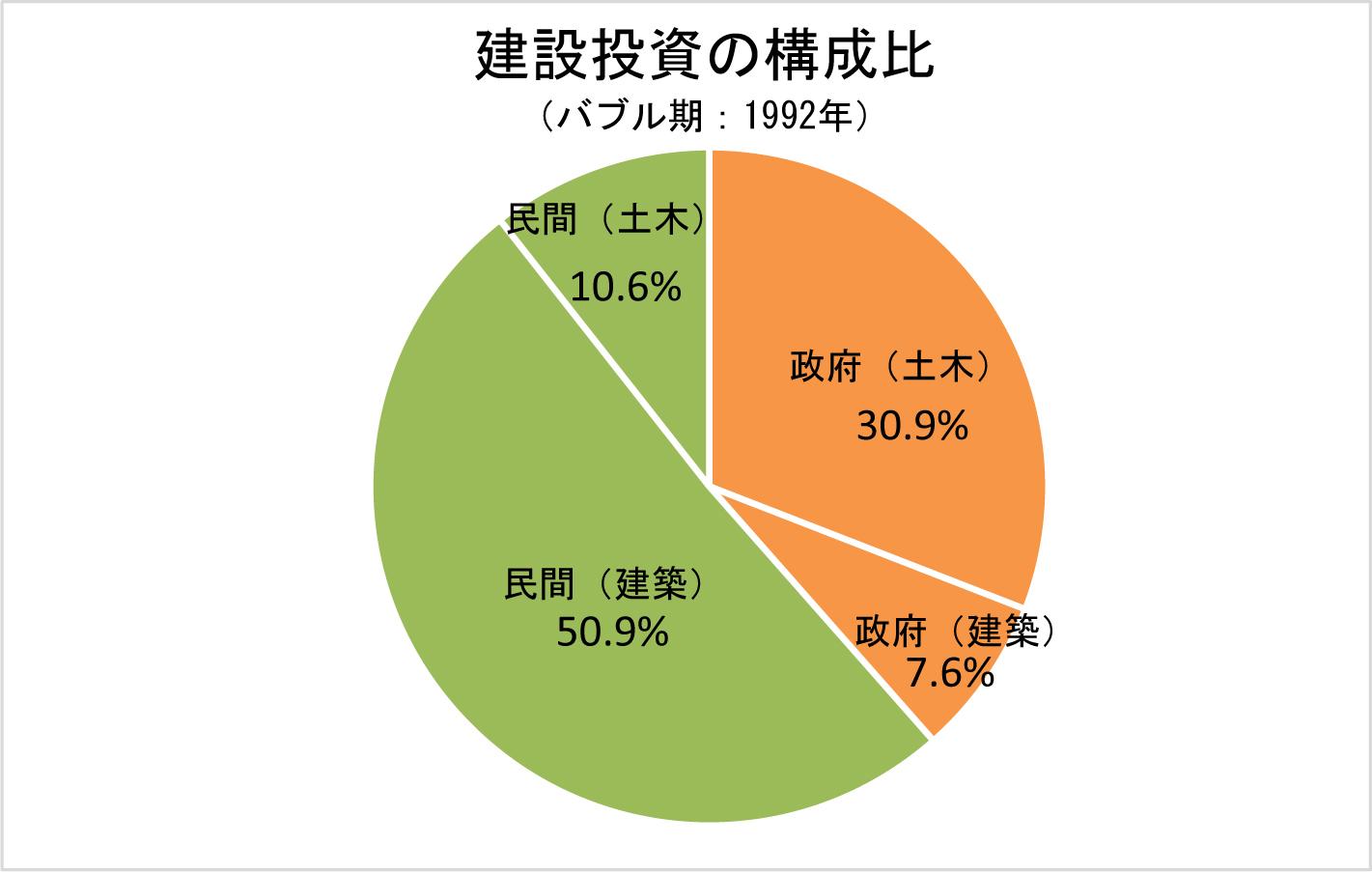 2-8 建設投資の構成比(バブル期:1992年度)