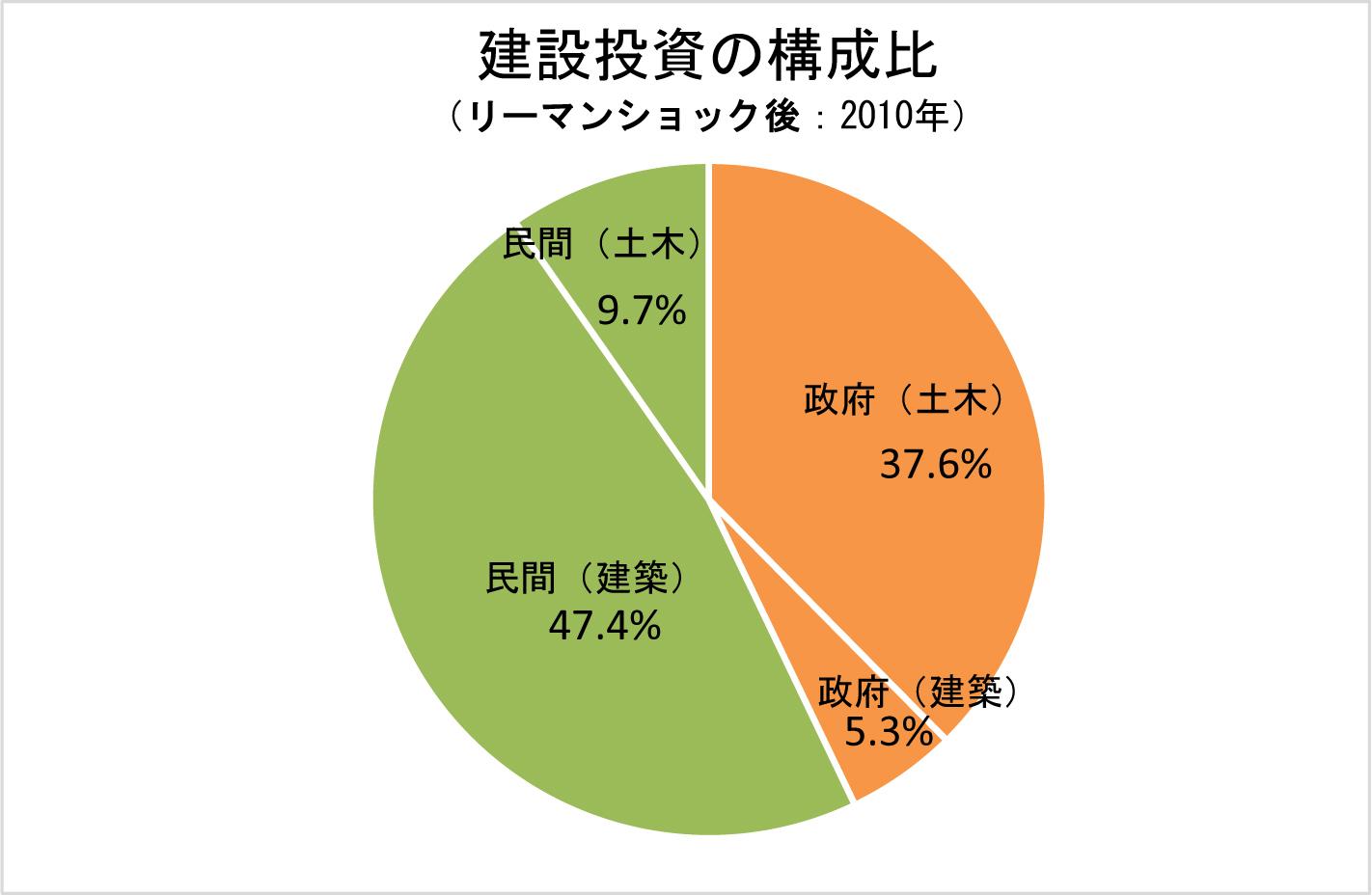 2-9 建設投資の構成比(リーマンショック後:2010年)