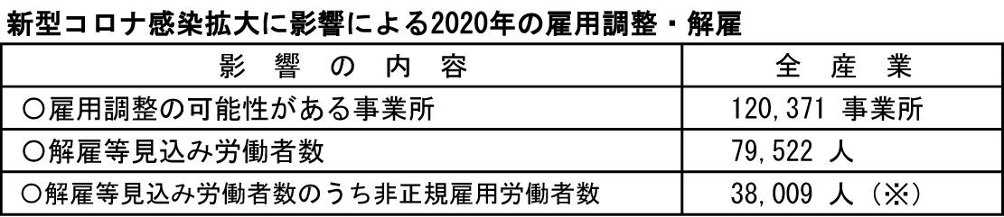 ①-3 新型コロナ感染拡大に影響による2020年の雇用調整・解雇