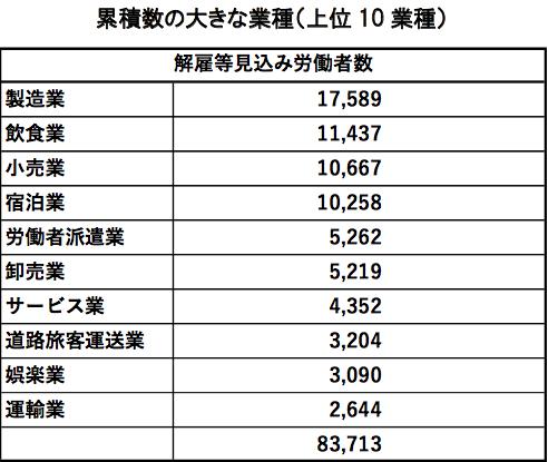 ①-6 累積数の大きな業種(上位10業種)