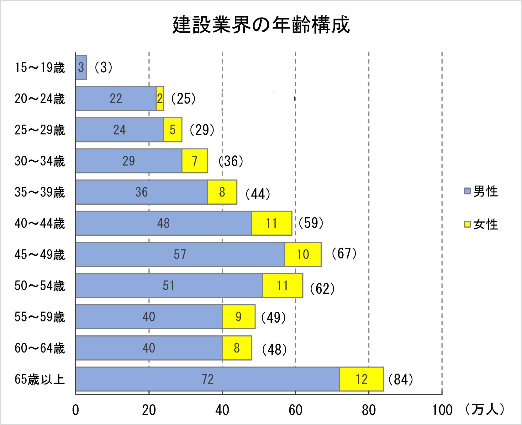 ②-1 建設業界の年齢構成