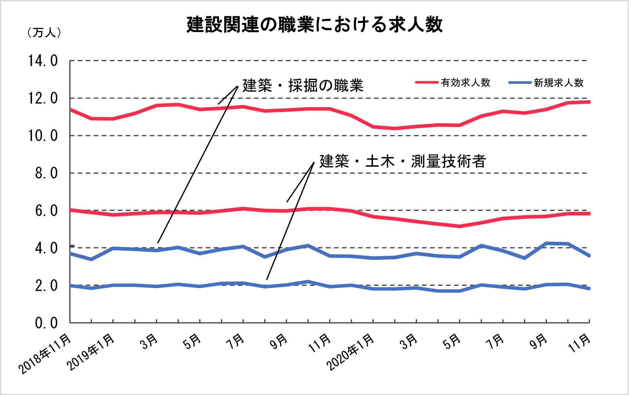 ④-1 建設関連の職業における求人数
