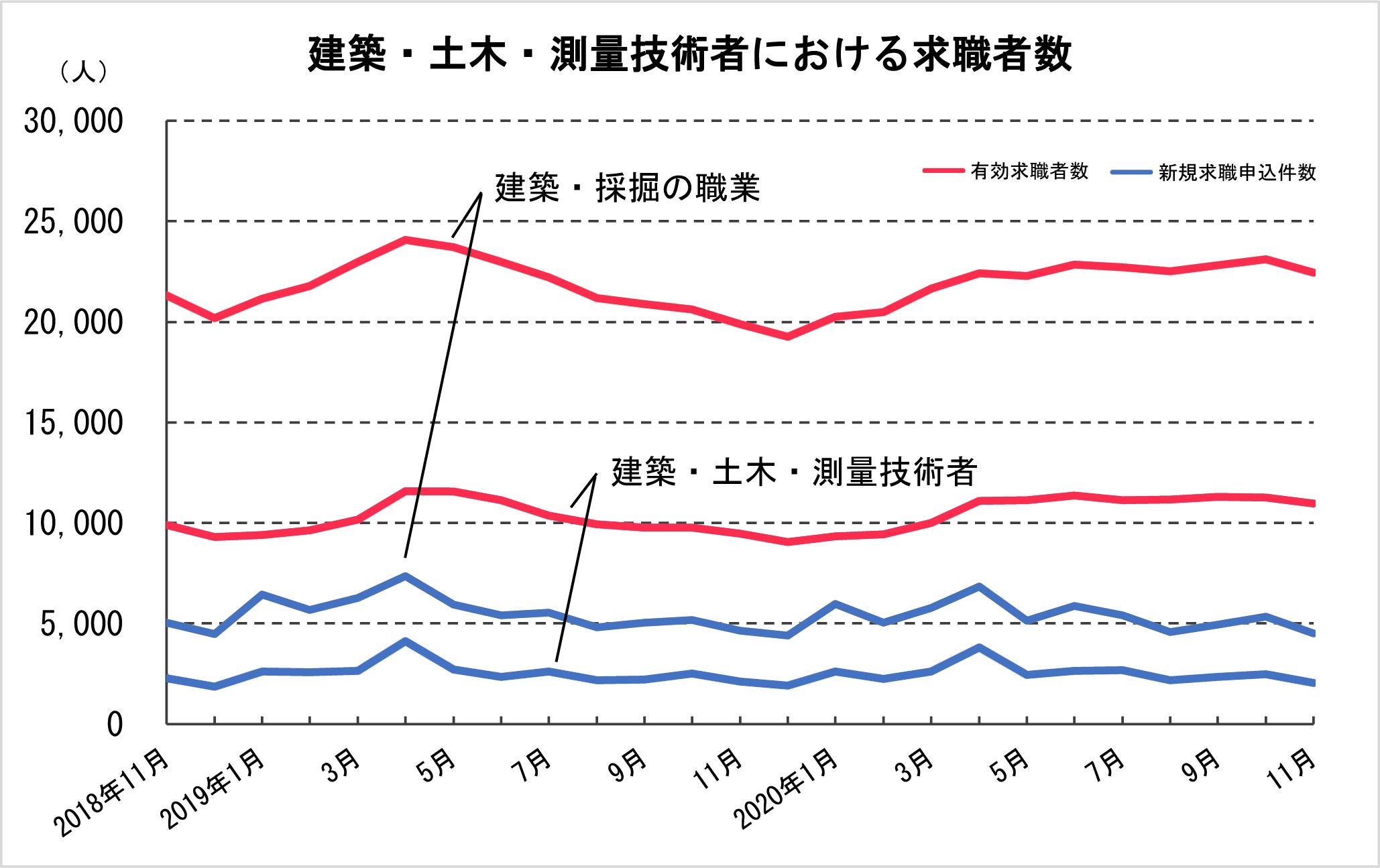 ④-2 建築・土木・測量技術者における求職者数
