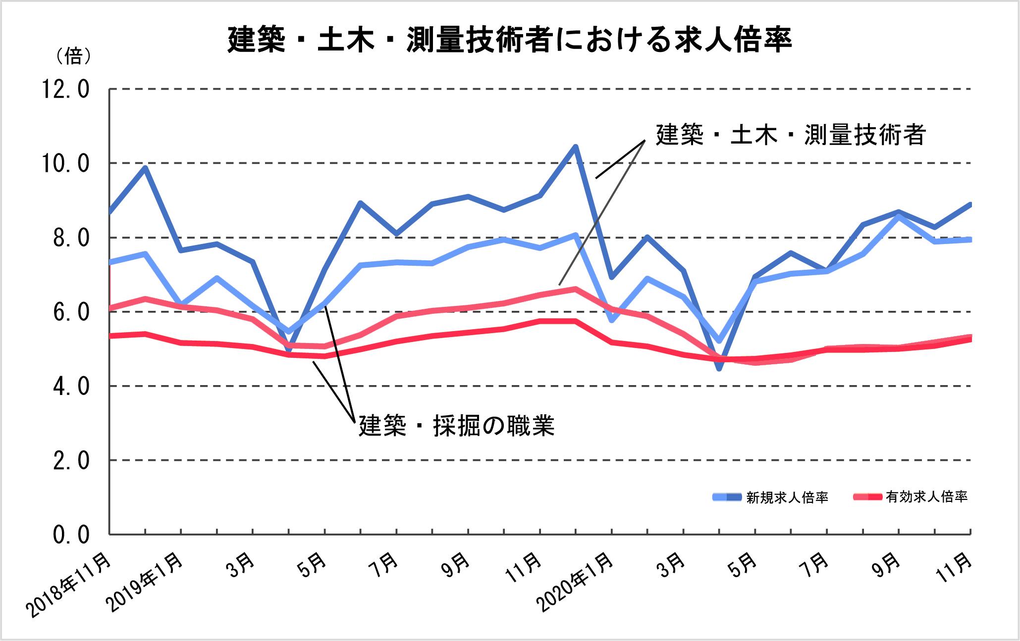 ④-3 建築・土木・測量技術者における求人倍率