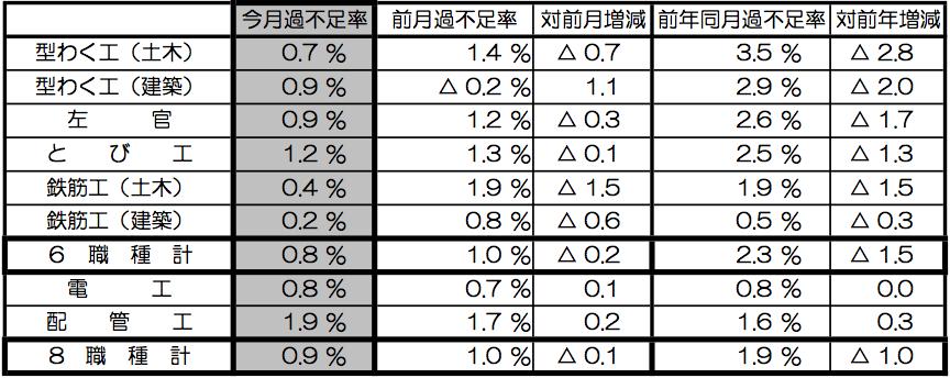 ⑤-1 職人の過剰・不足率