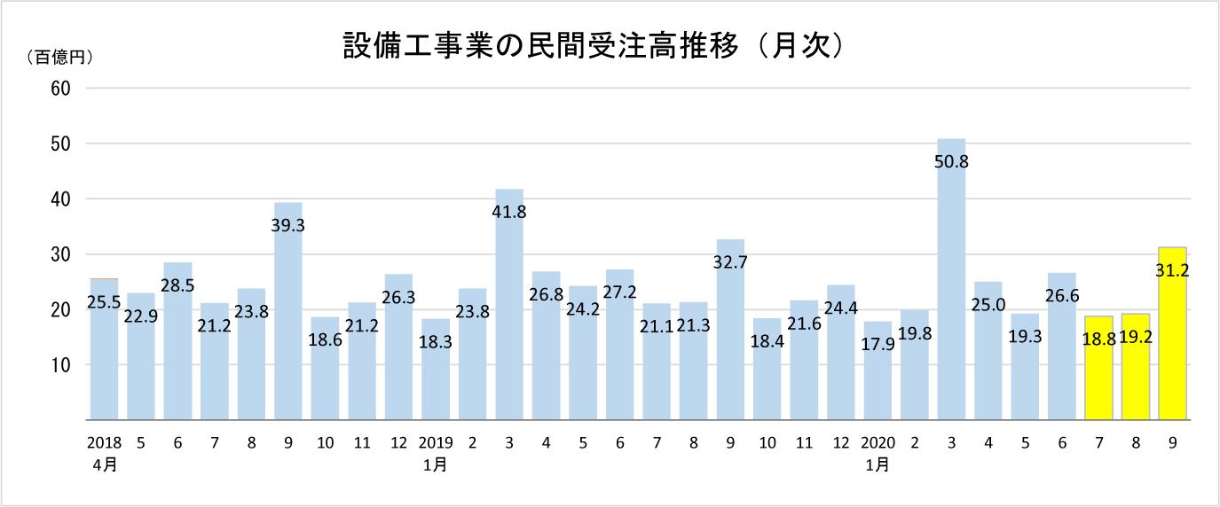 指定書②-1 設備工事_グラフ_月次_202011_投資(民間)