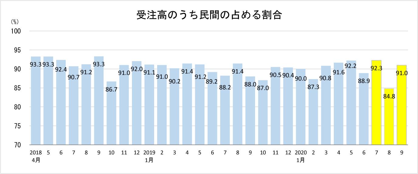 指定書②-3 設備工事_グラフ_月次_202011_投資(民間比率)